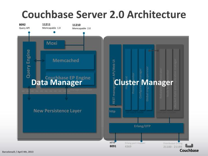 Couchbase Server 2.0 Architecture