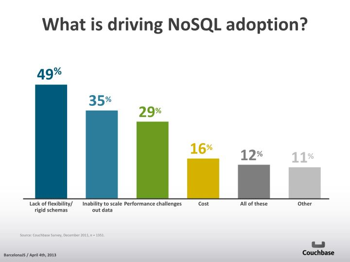 What is driving NoSQL adoption?