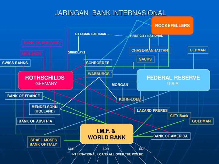 JARINGAN  BANK INTERNASIONAL