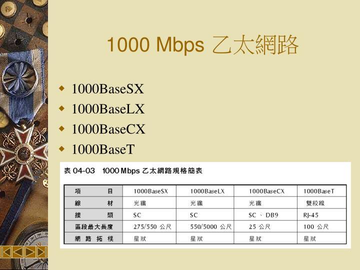 1000 Mbps