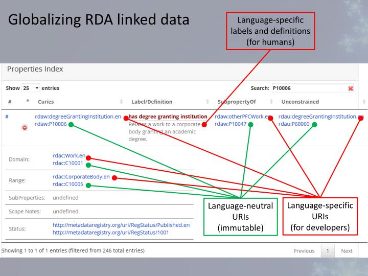 Globalizing RDA linked data