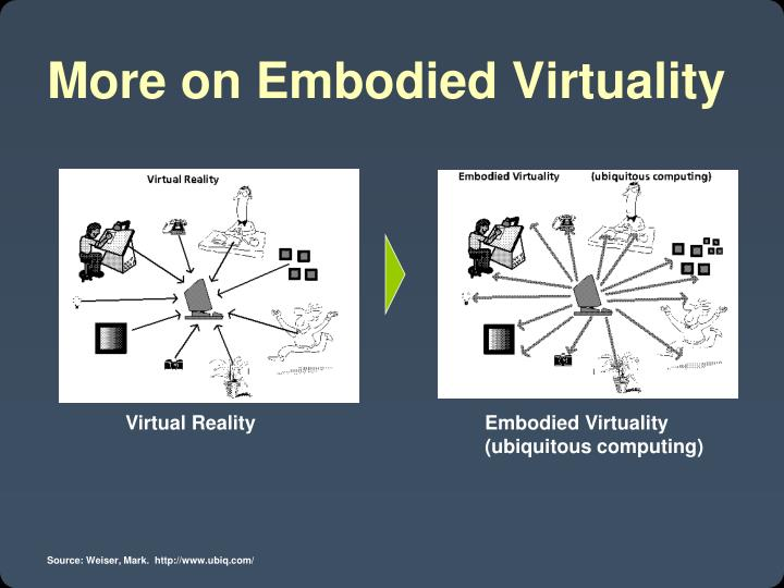 More on Embodied Virtuality