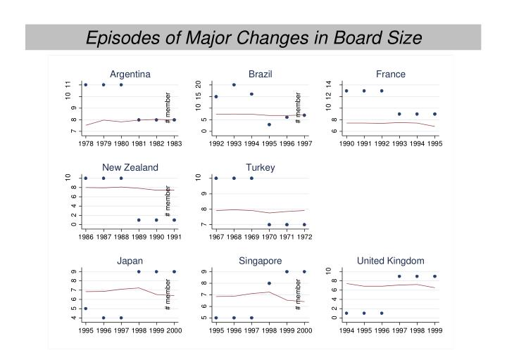 Episodes of Major Changes in Board Size