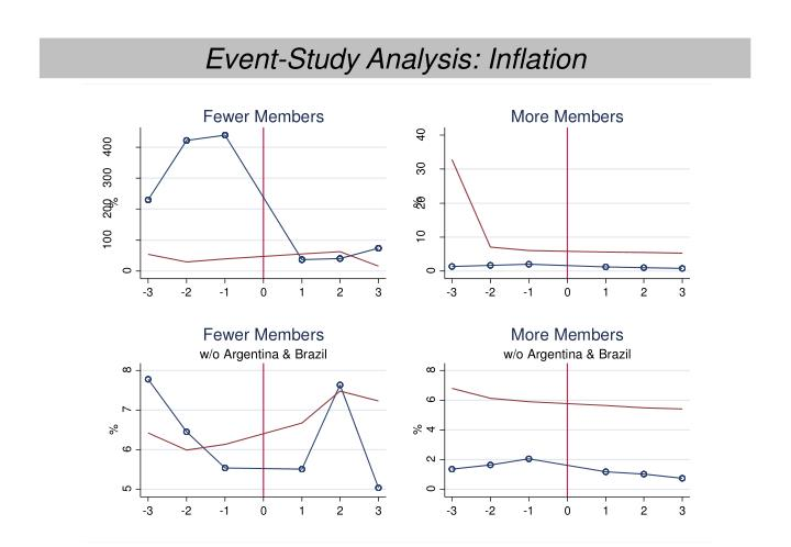 Event-Study Analysis: Inflation