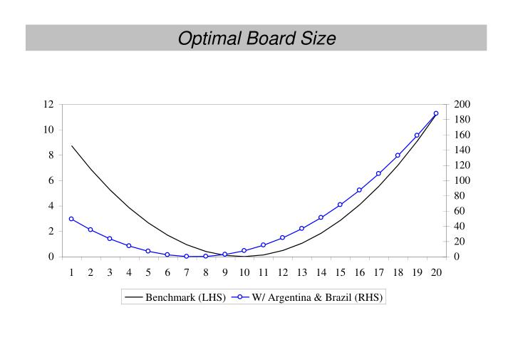 Optimal Board Size