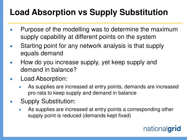 Load Absorption vs Supply Substitution