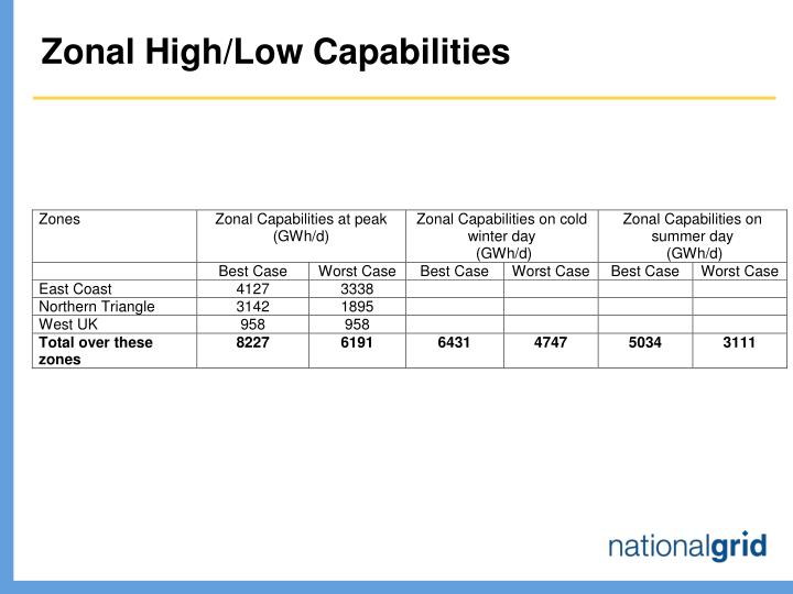 Zonal High/Low Capabilities