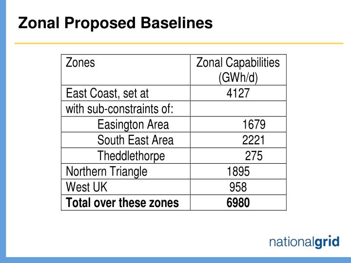Zonal Proposed Baselines