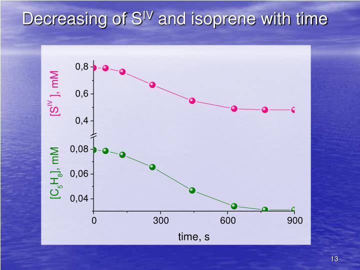 Decreasing of S