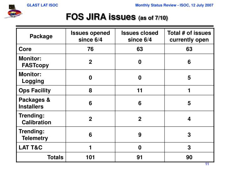 FOS JIRA issues
