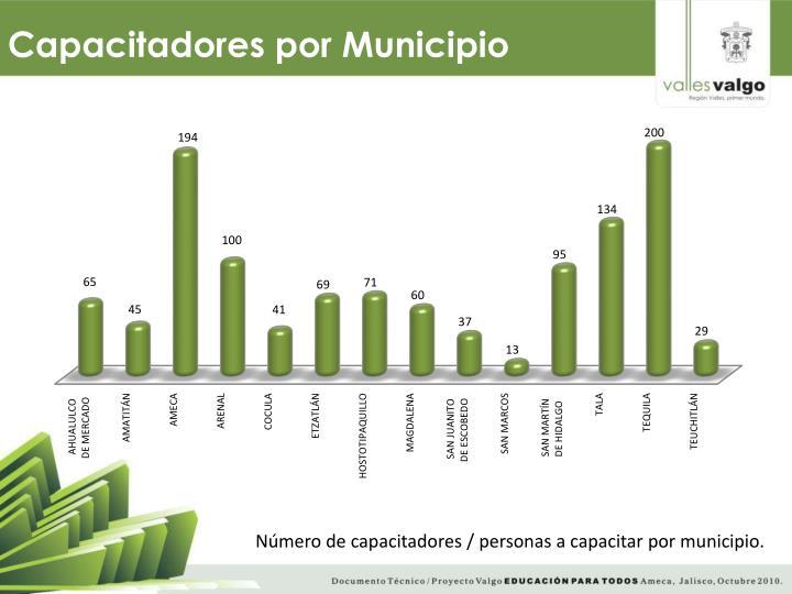 Capacitadores por Municipio