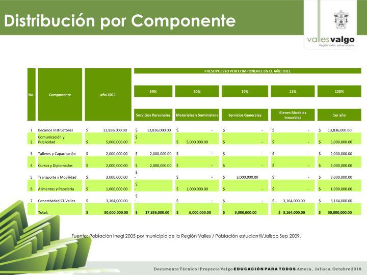 Distribución por Componente