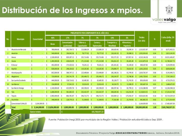 Distribución de los Ingresos x mpios.