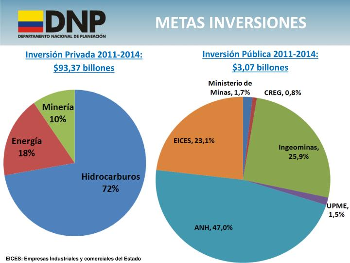 METAS INVERSIONES