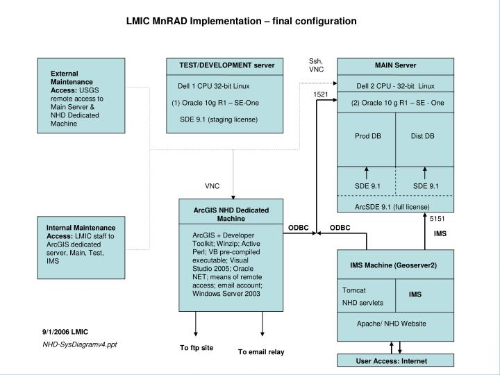 The LMIC Implementation