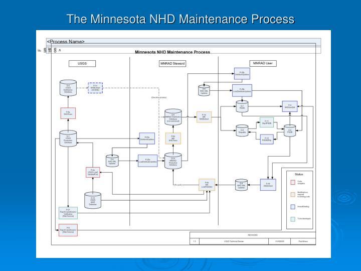 The Minnesota NHD Maintenance Process