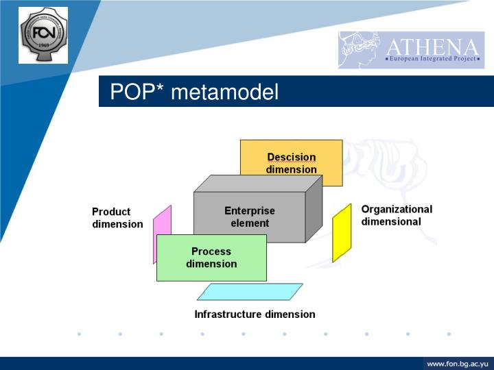 POP* metamodel