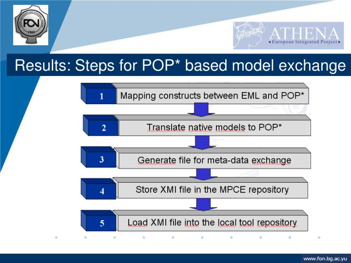 Results: Steps for POP* based model exchange