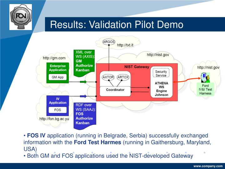 Results: Validation Pilot Demo