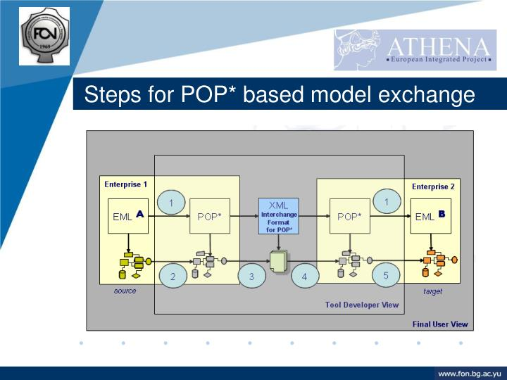 Steps for POP* based model exchange