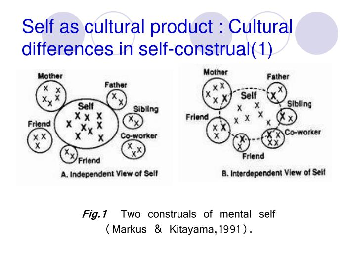 Self as cultural product : Cultural differences in self-construal(1)