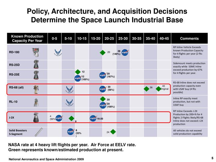 Policy, Architecture, and Acquisition Decisions Determine the Space Launch Industrial Base