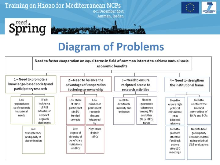 Diagram of Problems