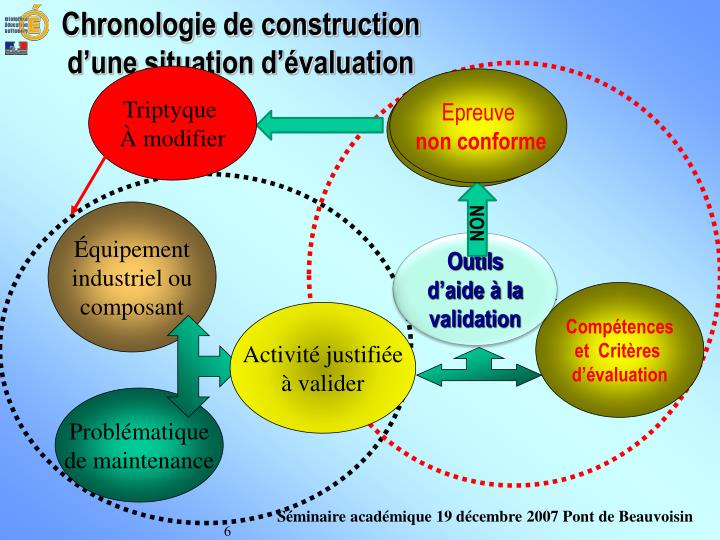Chronologie de construction d'une