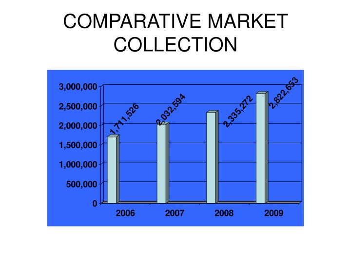 COMPARATIVE MARKET COLLECTION