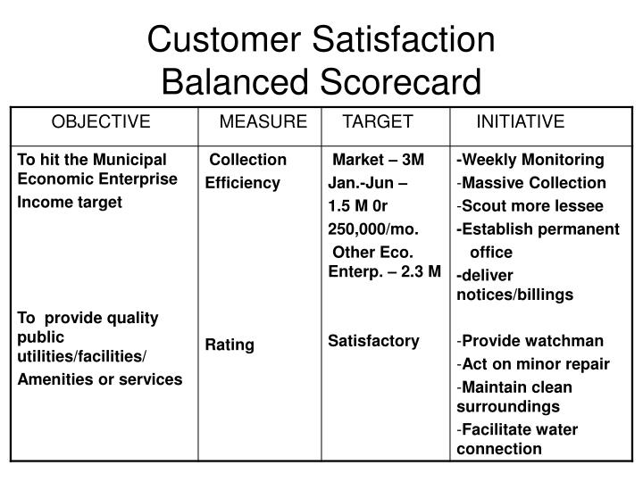 Customer satisfaction balanced scorecard