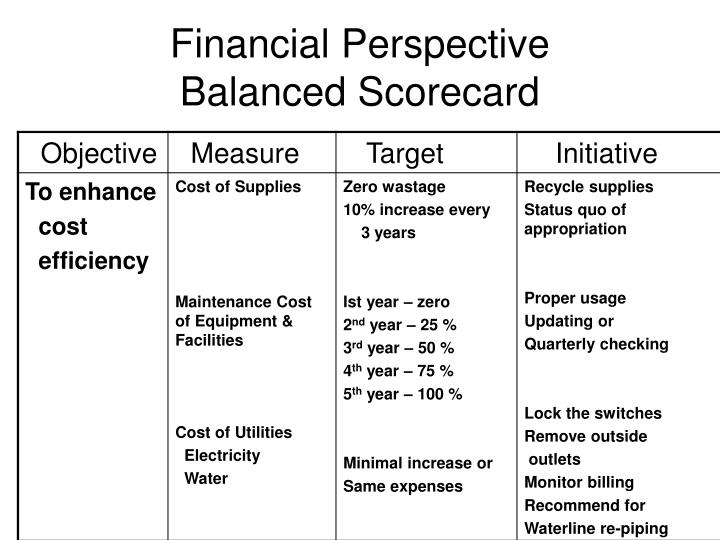 Financial Perspective