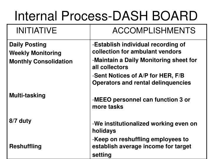 Internal Process-DASH BOARD