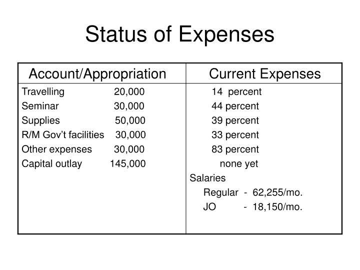 Status of Expenses