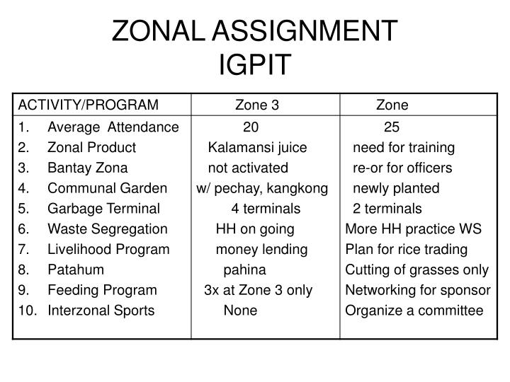ZONAL ASSIGNMENT