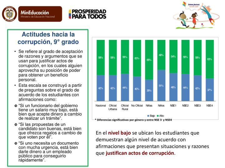 Actitudes hacia la corrupción, 9° grado