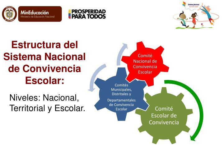 Estructura del  Sistema Nacional de Convivencia Escolar: