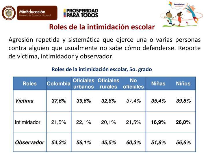 Roles de la intimidación escolar