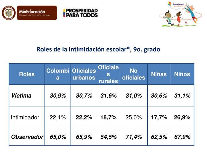 Roles de la intimidación escolar*, 9o. grado