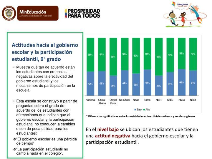 Actitudes hacia el gobierno escolar y la participación estudiantil, 9° grado