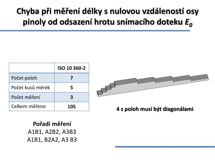 Chyba při měření délky s nulovou vzdáleností osy pinoly od odsazení hrotu snímacího doteku