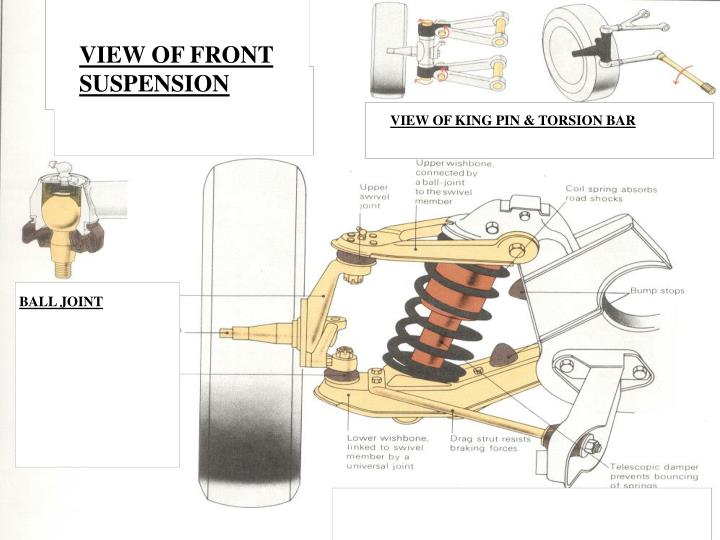 VIEW OF FRONT SUSPENSION