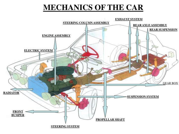 MECHANICS OF THE CAR