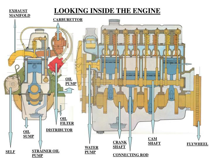 LOOKING INSIDE THE ENGINE