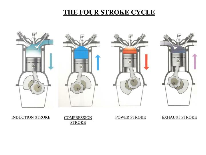THE FOUR STROKE CYCLE