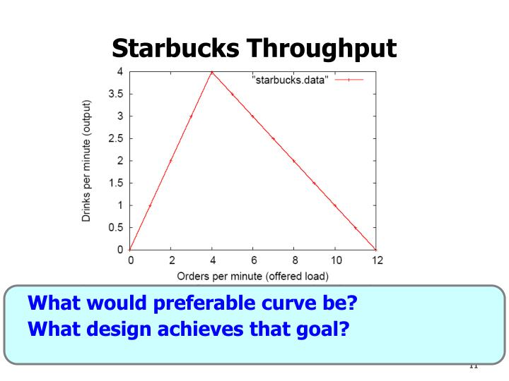 What would preferable curve be?