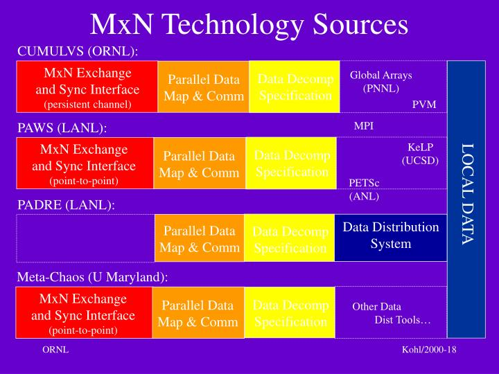 MxN Exchange