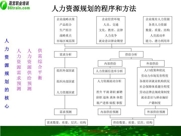 人力资源规划的程序和方法