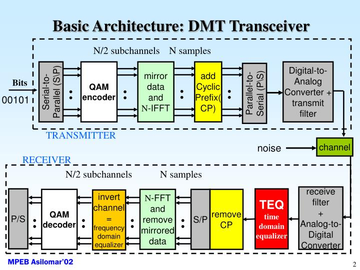 Basic architecture dmt transceiver