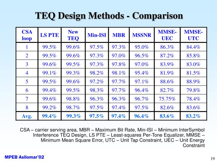 TEQ Design Methods - Comparison