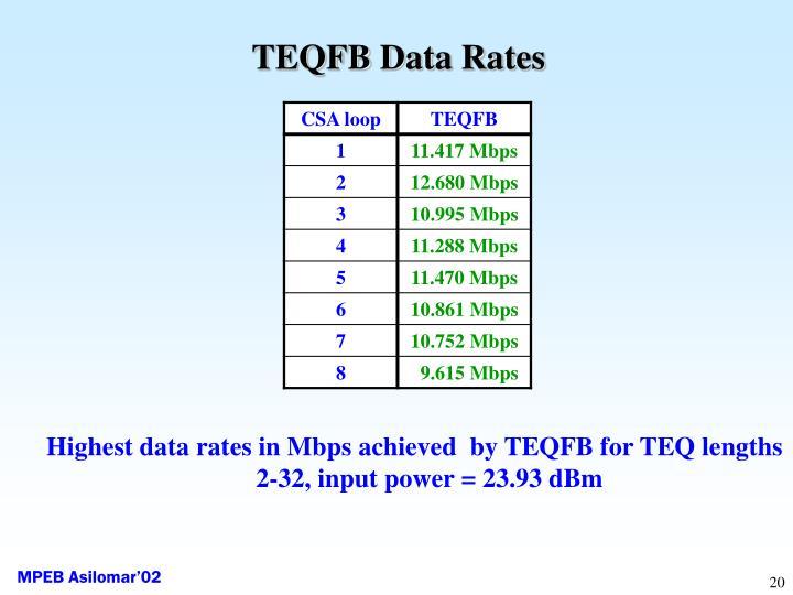 TEQFB Data Rates